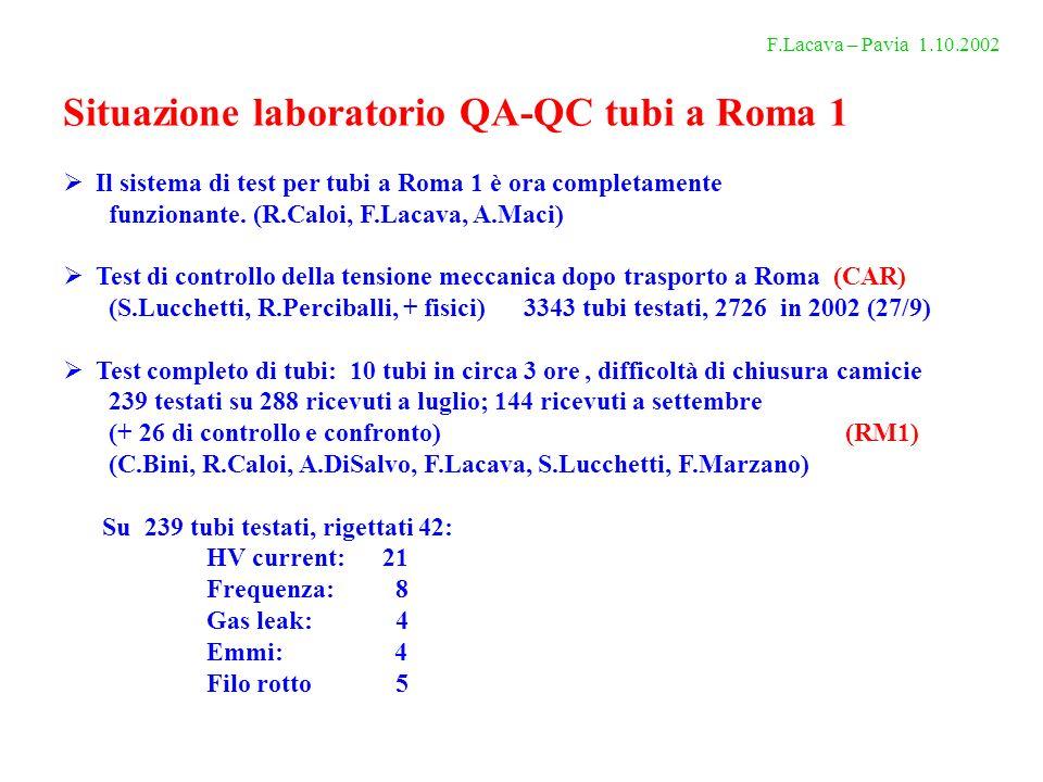 Situazione laboratorio QA-QC tubi a Roma 1 Il sistema di test per tubi a Roma 1 è ora completamente funzionante.