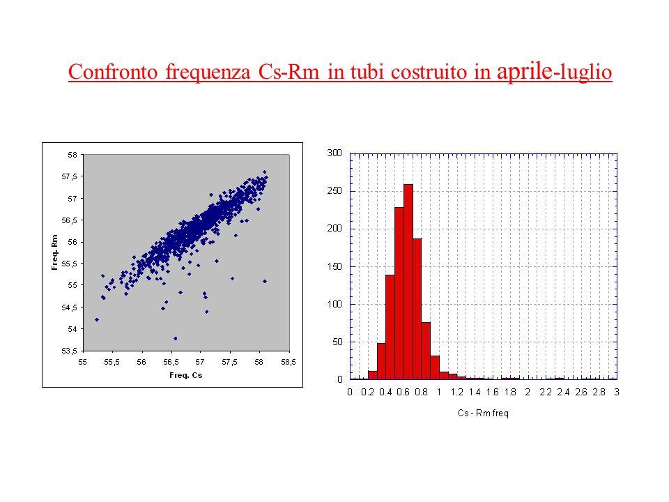 Confronto frequenza Cs-Rm in tubi costruito in aprile -luglio