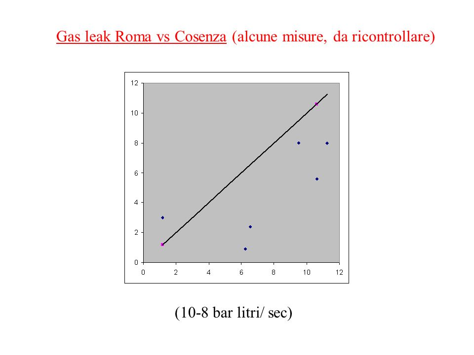Gas leak Roma vs Cosenza (alcune misure, da ricontrollare) (10-8 bar litri/ sec)