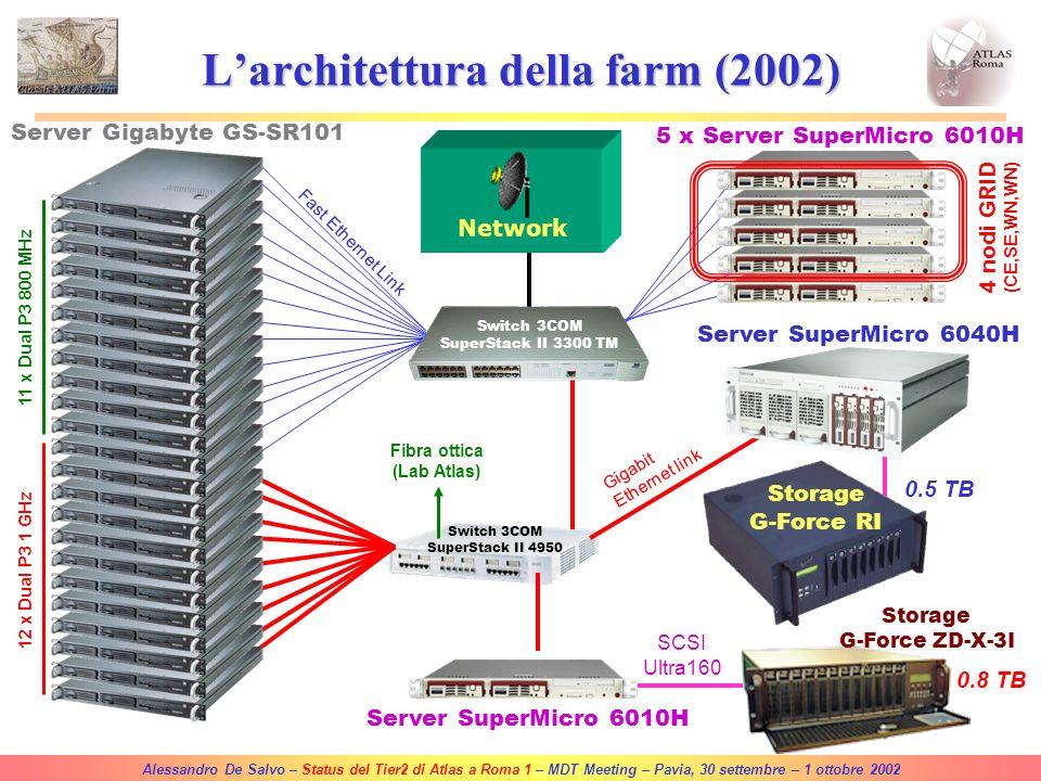 Alessandro De Salvo – Status del Tier2 di Atlas a Roma 1 – MDT Meeting – Pavia, 30 settembre – 1 ottobre 2002 Fibra ottica (Lab Atlas) Network Switch