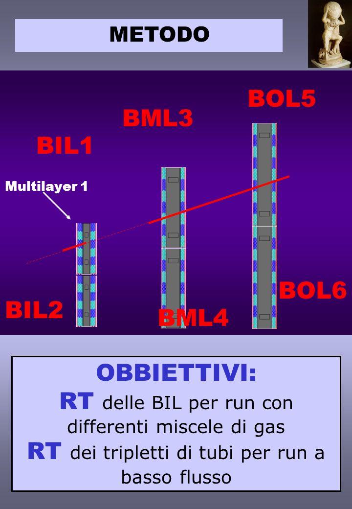 Evelin Meoni METODO BIL1 BML3 BOL5 Multilayer 1 BOL6 BML4 BIL2 OBBIETTIVI: RT delle BIL per run con differenti miscele di gas RT dei tripletti di tubi per run a basso flusso