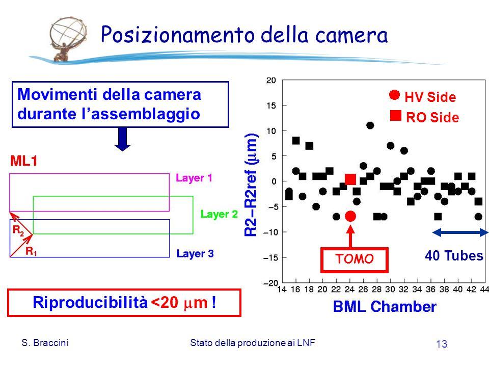 S. BracciniStato della produzione ai LNF 13 Posizionamento della camera Riproducibilità <20 m .