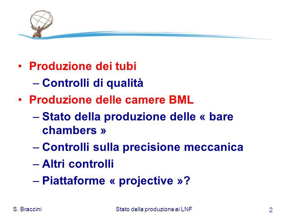 S.BracciniStato della produzione ai LNF 13 Posizionamento della camera Riproducibilità <20 m .