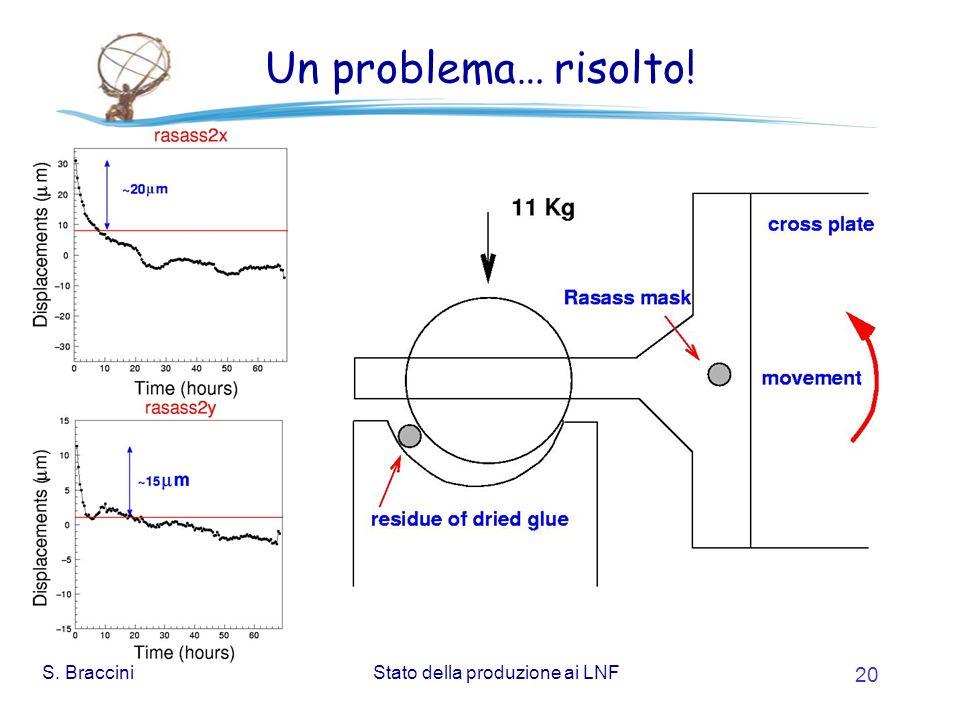 S. BracciniStato della produzione ai LNF 20 Un problema… risolto!