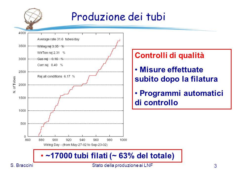 S. BracciniStato della produzione ai LNF 4 Controlli di qualità dei tubi