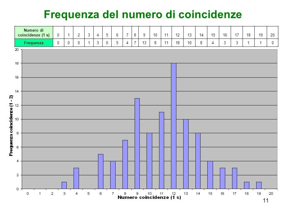 11 Frequenza del numero di coincidenze Numero di coincidenze (1 s)01234567891011121314151617181920 Frequenza0001305471381118108433110