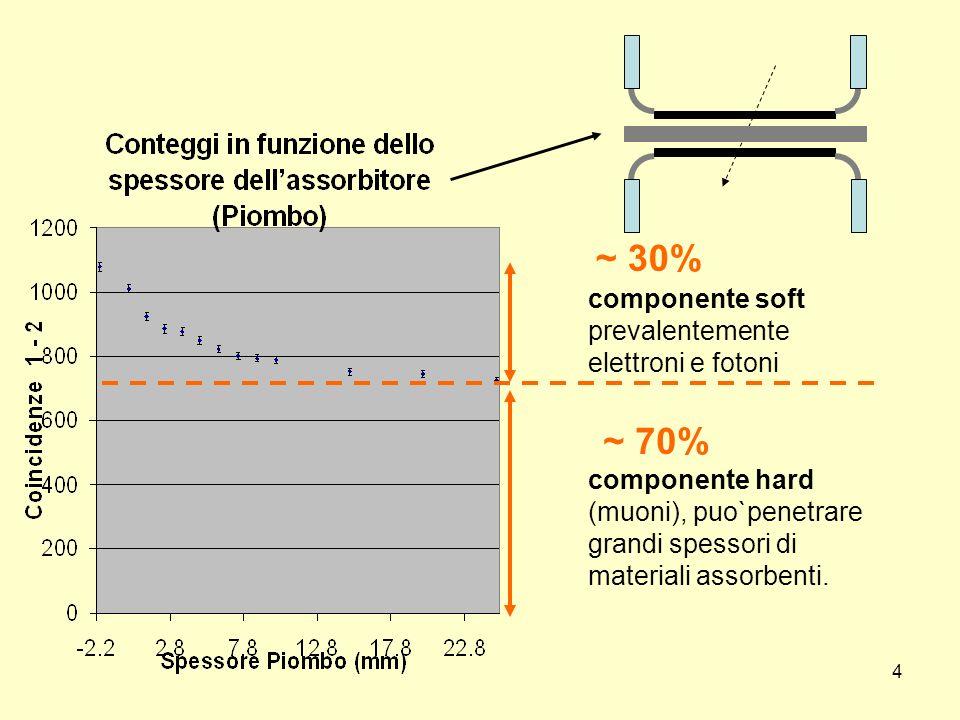 4 componente hard (muoni), puo`penetrare grandi spessori di materiali assorbenti. componente soft prevalentemente elettroni e fotoni ~ 30% ~ 70%