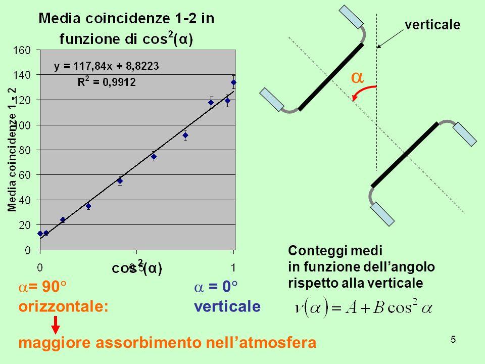 5 verticale Conteggi medi in funzione dellangolo rispetto alla verticale = 0 verticale = 90 orizzontale: maggiore assorbimento nellatmosfera