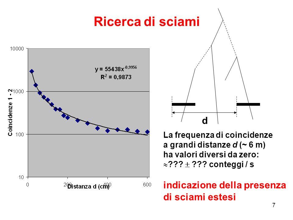 7 Ricerca di sciami La frequenza di coincidenze a grandi distanze d (~ 6 m) ha valori diversi da zero: ??? ??? conteggi / s indicazione della presenza