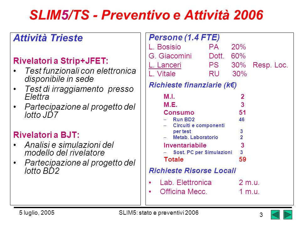 5 luglio, 2005SLIM5: stato e preventivi 2006 3 SLIM5/TS - Preventivo e Attività 2006 Attività Trieste Rivelatori a Strip+JFET: Test funzionali con elettronica disponibile in sede Test di irraggiamento presso Elettra Partecipazione al progetto del lotto JD7 Rivelatori a BJT: Analisi e simulazioni del modello del rivelatore Partecipazione al progetto del lotto BD2 Persone (1.4 FTE) L.