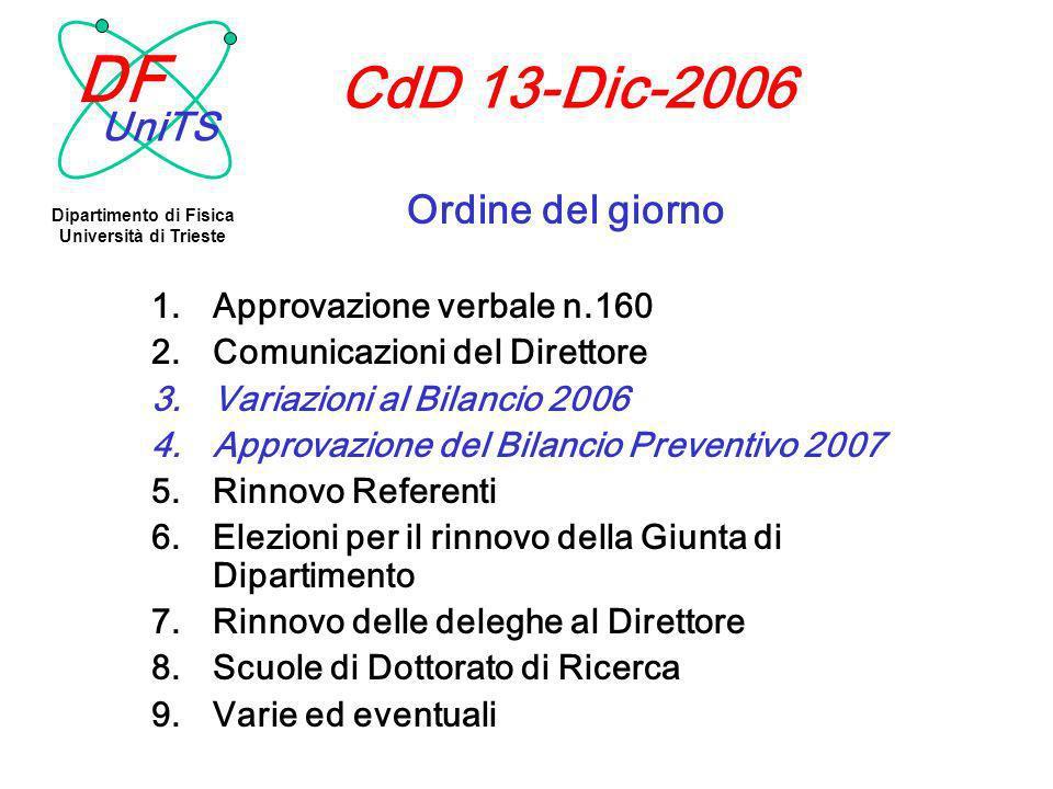 CdD 13-Dic-2006 Ordine del giorno 1.Approvazione verbale n.160 2.Comunicazioni del Direttore 3.Variazioni al Bilancio 2006 4.Approvazione del Bilancio Preventivo 2007 5.Rinnovo Referenti 6.Elezioni per il rinnovo della Giunta di Dipartimento 7.Rinnovo delle deleghe al Direttore 8.Scuole di Dottorato di Ricerca 9.Varie ed eventuali UniTS DF Dipartimento di Fisica Università di Trieste