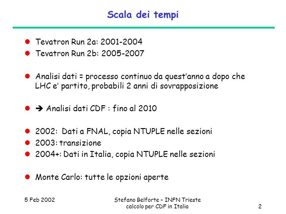 5 Feb 2002Stefano Belforte – INFN Trieste calcolo per CDF in Italia2 Scala dei tempi Tevatron Run 2a: 2001-2004 Tevatron Run 2b: 2005-2007 Analisi dati = processo continuo da questanno a dopo che LHC e partito, probabili 2 anni di sovrapposizione Analisi dati CDF : fino al 2010 2002: Dati a FNAL, copia NTUPLE nelle sezioni 2003: transizione 2004+: Dati in Italia, copia NTUPLE nelle sezioni Monte Carlo: tutte le opzioni aperte