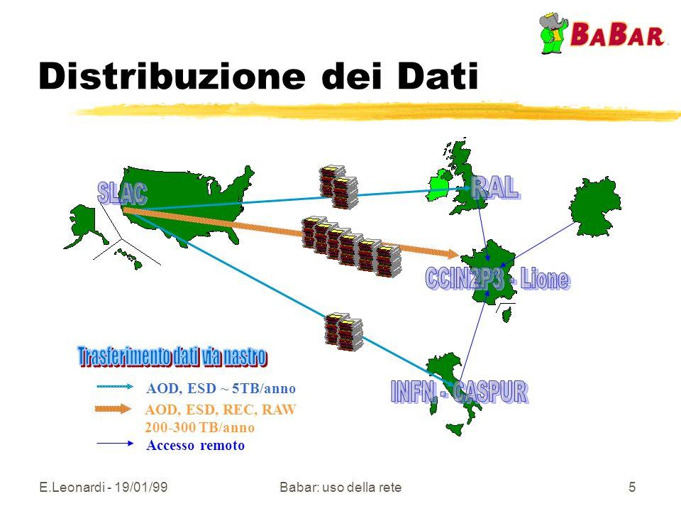 E.Leonardi - 19/01/99Babar: uso della rete5 Distribuzione dei Dati AOD, ESD ~ 5TB/anno AOD, ESD, REC, RAW 200-300 TB/anno Accesso remoto