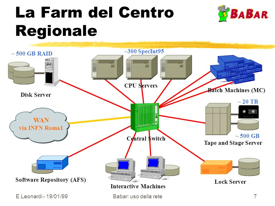 E.Leonardi - 19/01/99Babar: uso della rete7 La Farm del Centro Regionale Tape and Stage Server Lock Server WAN via INFN Roma1 Central Switch CPU Servers Interactive Machines Disk Server ~ 20 TB Software Repository (AFS) ~ 500 GB ~300 SpecInt95 ~ 500 GB RAID Batch Machines (MC)
