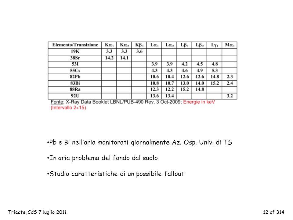 11 of 314 Figura 4: FWHM per le righe spettrali di figura 3 (da [3]). La curva superiore è il fit dei punti sperimentali, la curva inferiore il limite