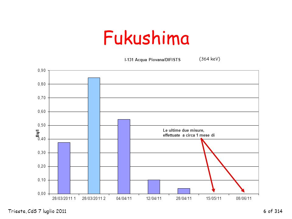 6 of 314 Fukushima Trieste, CdS 7 luglio 2011 (364 keV)