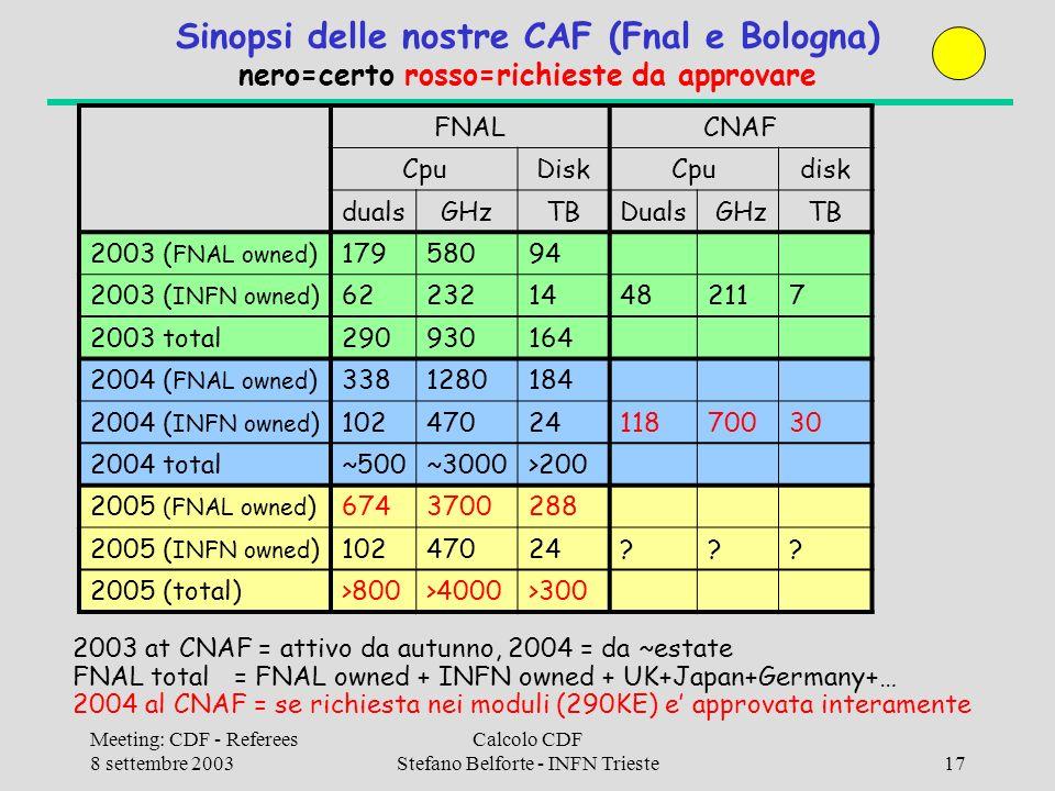 Meeting: CDF - Referees 8 settembre 2003 Calcolo CDF Stefano Belforte - INFN Trieste17 Sinopsi delle nostre CAF (Fnal e Bologna) nero=certo rosso=richieste da approvare FNALCNAF CpuDiskCpudisk dualsGHzTBDuals GHzTB 2003 ( FNAL owned )17958094 2003 ( INFN owned )6223214482117 2003 total290930164 2004 ( FNAL owned )3381280184 2004 ( INFN owned )1024702411870030 2004 total~500~3000>200 2005 (FNAL owned )6743700288 2005 ( INFN owned )10247024 .