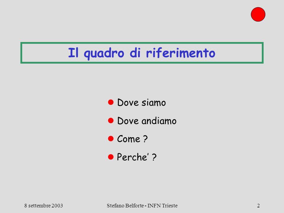 Meeting: CDF - Referees 8 settembre 2003 Calcolo CDF Stefano Belforte - INFN Trieste23 Dettagli 2: 10TB per high-Pt Dai primi 150pb^-1 (tutto quello che ce con SVX finora) Z bbar (Tommaso Dorigo) 3Mevents finora Da una settimana, nuovo trigger: 20 45nb Altri 250pb^-1 con nuovo trigger = altri 10M events DST+ntuple ~ 300KB/event 4TB Finora 0.5TB di MC generato (1.8Mevents) Serve almeno x3 MC Totale ~6TB Top 6jet (Ambra Gresele) 1.2TB/100pb^-1 ~4TB W plug (Antonio Sidoti) 0.8TB usati attualmente su CNAF Totale per 400pb^-1 ~ 2.5TB Siamo gia a 12.5, poi, jet calibrations, top mass…, H bb..