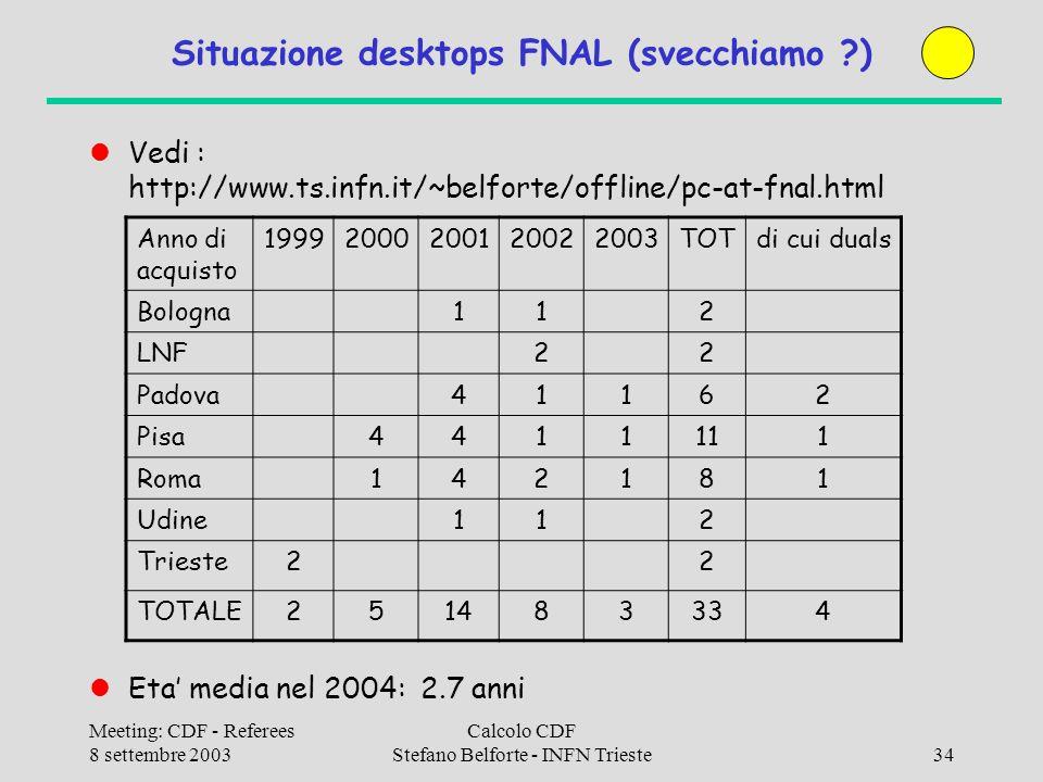 Meeting: CDF - Referees 8 settembre 2003 Calcolo CDF Stefano Belforte - INFN Trieste34 Situazione desktops FNAL (svecchiamo ) Vedi : http://www.ts.infn.it/~belforte/offline/pc-at-fnal.html Eta media nel 2004: 2.7 anni Anno di acquisto 19992000200120022003TOTdi cui duals Bologna112 LNF22 Padova41162 Pisa4411111 Roma142181 Udine112 Trieste22 TOTALE251483334