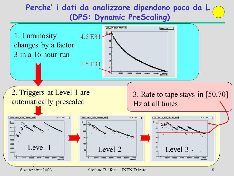 8 settembre 2003Stefano Belforte - INFN Trieste39 Conclusione Il piano finanziario Ennesima versione aggiornata fino al 2004