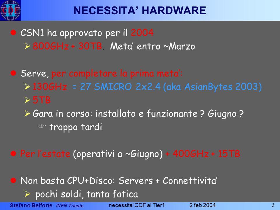 Stefano Belforte INFN Trieste 2 feb 2004 necessita CDF al Tier1 3 NECESSITA HARDWARE CSN1 ha approvato per il 2004 800GHz + 30TB.