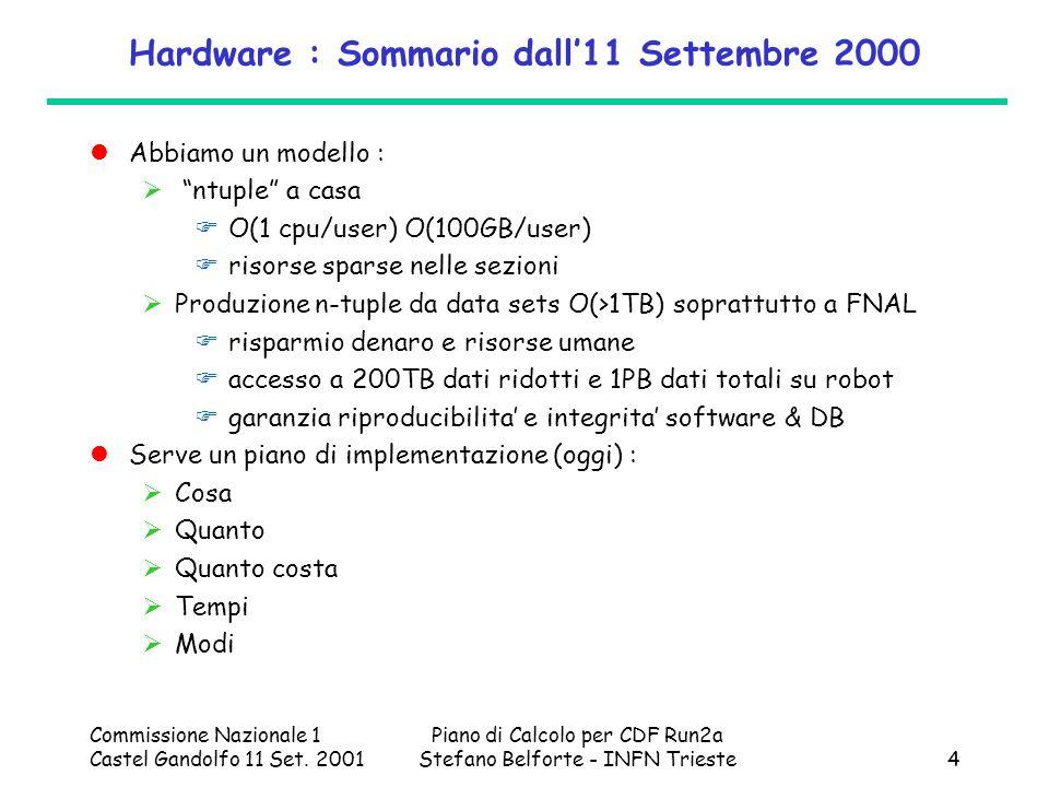 Commissione Nazionale 1 Castel Gandolfo 11 Set. 2001 Piano di Calcolo per CDF Run2a Stefano Belforte - INFN Trieste4 Hardware : Sommario dall11 Settem