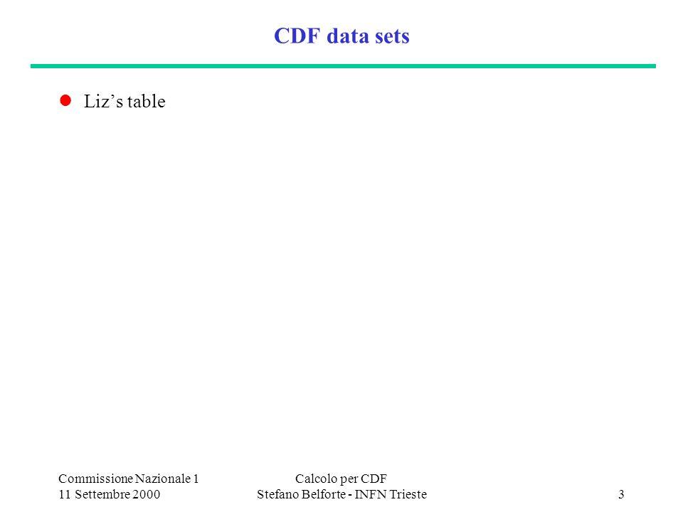 Commissione Nazionale 1 11 Settembre 2000 Calcolo per CDF Stefano Belforte - INFN Trieste4 Lanalisi: per via gerarchica CDF Italia workshop a Padova 6/7 Dicembre 1999: esaminato il flusso di dati in alcune analisi italiane del Run 1 estrapolato alle dimensioni dei data sets per il Run 2 (x20) canalePADNtuple t 6j0.5 TB8 GB B mesons2.4 TB~40GB W/Z H 4j1.2 TB20 GB W lj (include top)0.4 TB 2 GB min bias0.06 TB20 GB altrettanto per il Monte Carlo numero di iterazioni delle selezioni: DST PAD ~3 volte (a Fnal) PAD Ntuple ~6 volte (a Fnal) re-tuning dei cuts su piccoli campioni e affinamento Ntuple : ~100