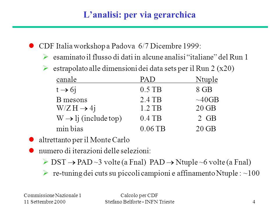 Commissione Nazionale 1 11 Settembre 2000 Calcolo per CDF Stefano Belforte - INFN Trieste5 p-pbar : tanti canali, tanta variabilita da 2 a 20 TB di dati da 100 ev/sec a 100 sec/ev nella simulazione da 1 GeV a 100 GeV di Pt tipico da pochi mesi (raffinamento di un SUSY search) a molti anni (massa W, sezione durto top, nuova fisica) di lavoro i bisogni cambieranno nel tempo .