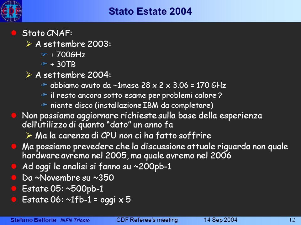 Stefano Belforte INFN Trieste 14 Sep 2004 CDF Referee s meeting 12 Stato Estate 2004 Stato CNAF: A settembre 2003: + 700GHz + 30TB A settembre 2004: abbiamo avuto da ~1mese 28 x 2 x 3.06 = 170 GHz il resto ancora sotto esame per problemi calore .