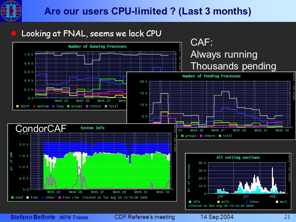 Stefano Belforte INFN Trieste 14 Sep 2004 CDF Referee s meeting 21 Are our users CPU-limited .