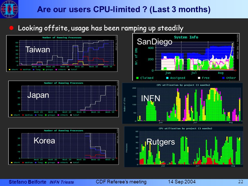 Stefano Belforte INFN Trieste 14 Sep 2004 CDF Referee s meeting 22 Are our users CPU-limited .