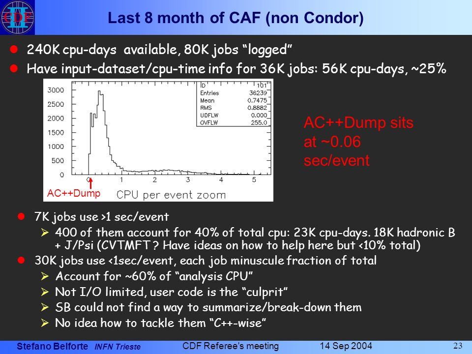 Stefano Belforte INFN Trieste 14 Sep 2004 CDF Referee s meeting 23 Last 8 month of CAF (non Condor) 7K jobs use >1 sec/event 400 of them account for 40% of total cpu: 23K cpu-days.