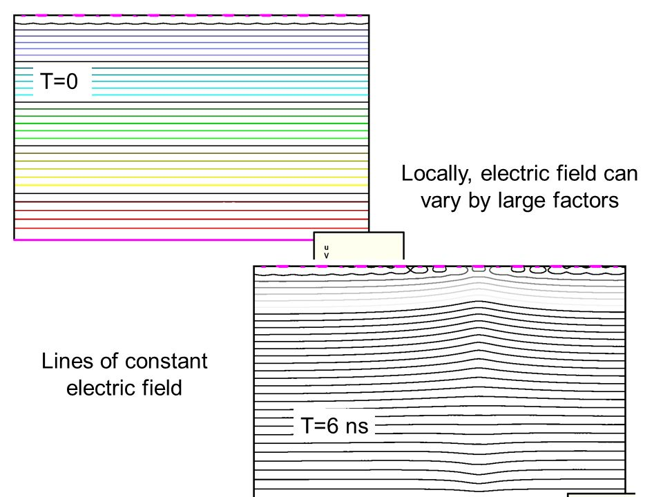 Locally, electric field can vary by large factors Lines of constant electric field T=6 ns T=0
