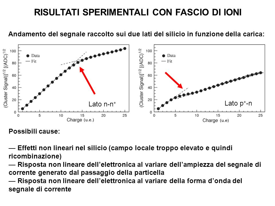 RISULTATI SPERIMENTALI CON FASCIO DI IONI Possibili cause: Effetti non lineari nel silicio (campo locale troppo elevato e quindi ricombinazione) Rispo
