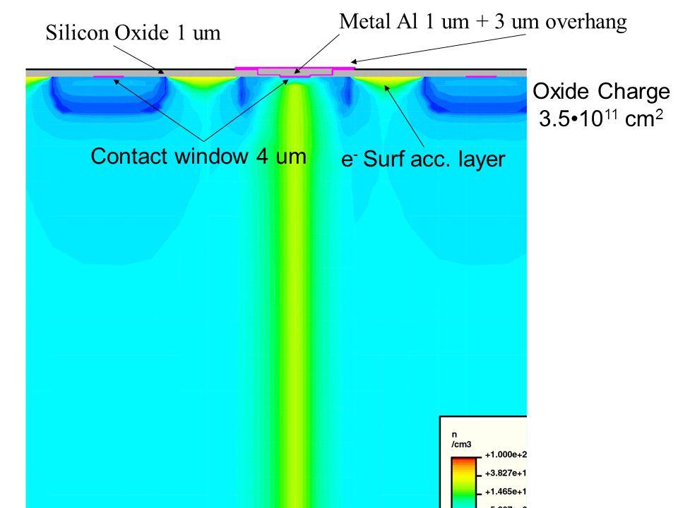 Metal Al 1 um + 3 um overhang Silicon Oxide 1 um Oxide Charge 3.510 11 cm 2 e - Surf acc. layer Contact window 4 um