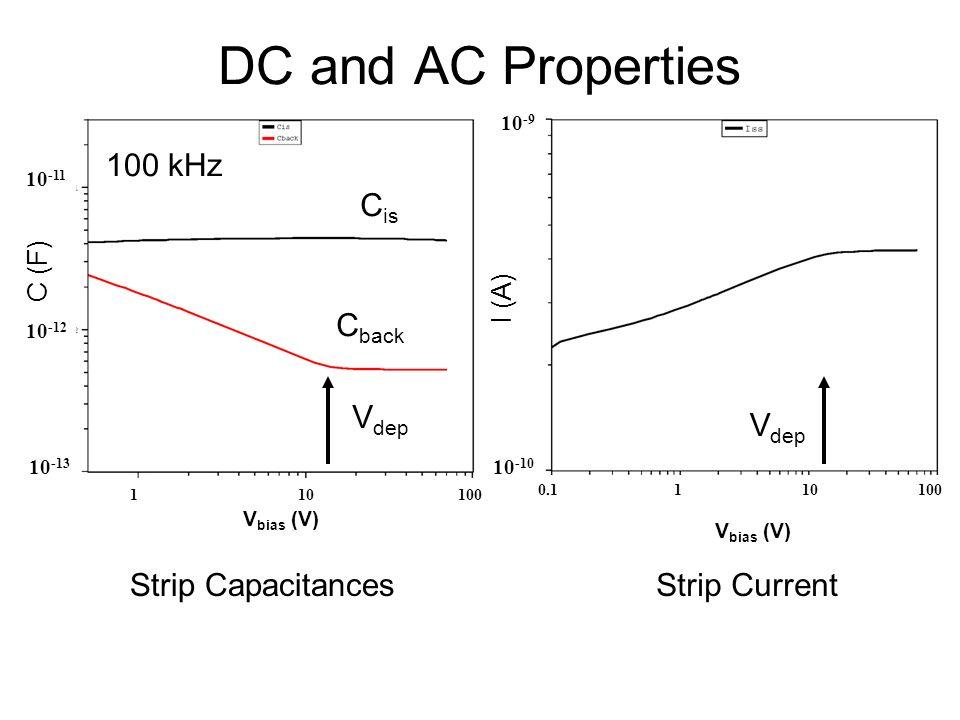 DC and AC Properties 1 10 100 C (F) V bias (V) 10 -13 10 -12 10 -11 0.1 1 10 100 V bias (V) I (A) 10 -10 10 -9 100 kHz C is C back Strip CapacitancesS