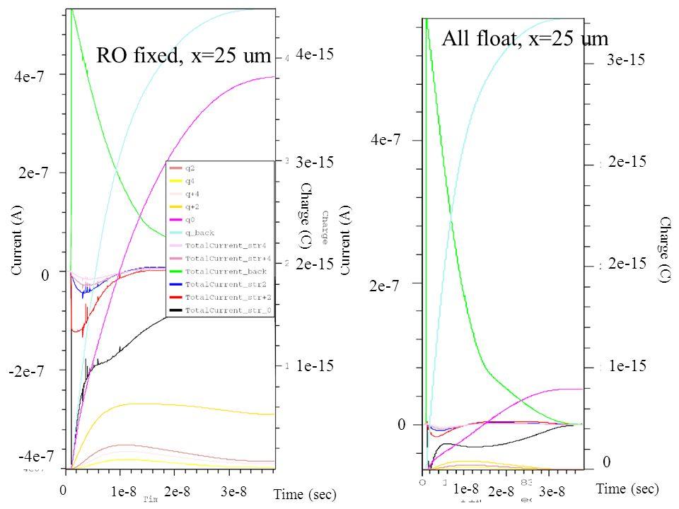 RO fixed, x=25 um All float, x=25 um 2e-7 0 4e-7 0 1e-15 2e-15 3e-15 0 2e-7 4e-7 -2e-7 -4e-7 Current (A) Charge (C) 4e-15 3e-15 2e-15 1e-15 Time (sec)