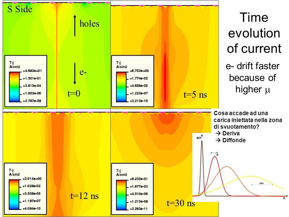 t=0 t=5 ns t=12 ns t=30 ns Time evolution of current holes e- S Side e- drift faster because of higher Cosa accade ad una carica iniettata nella zona di svuotamento.