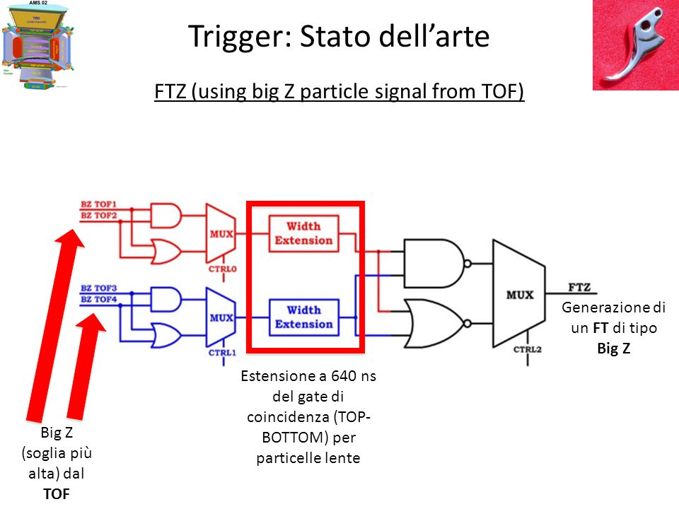 Trigger: Stato dellarte Proposte per il LVL1: OR Universal Trigger 1)TOF3 AND ECAL (Sig>1.5) AND NACC<6 2)TOF3 AND NOECAL (Sig<1.5) AND NACC<2 Zuccon 05