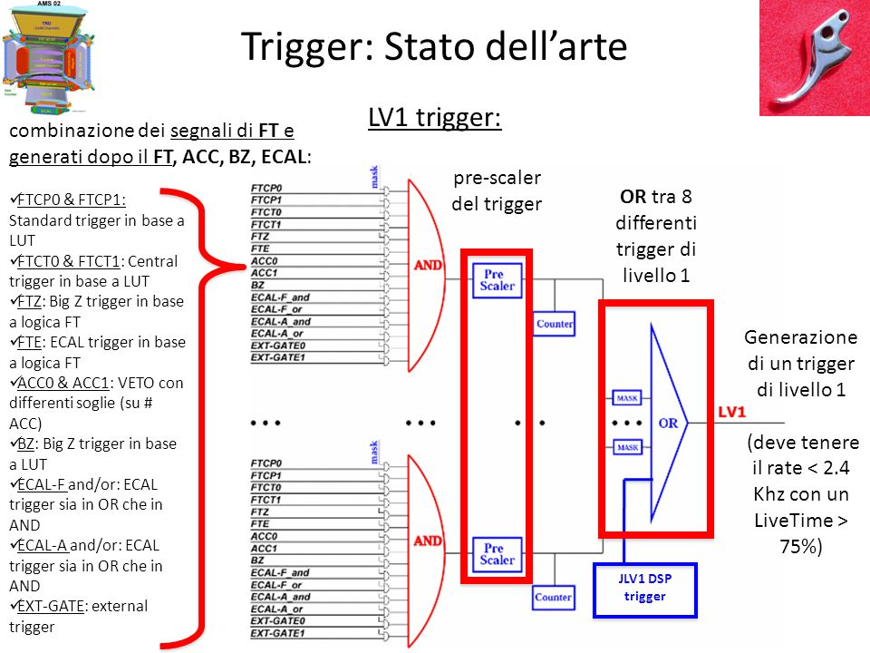 JLV1 DSP trigger Trigger: Stato dellarte LV1 trigger: Generazione di un trigger di livello 1 (deve tenere il rate 75%) OR tra 8 differenti trigger di livello 1 combinazione dei segnali di FT e generati dopo il FT, ACC, BZ, ECAL: pre-scaler del trigger FTCP0 & FTCP1: Standard trigger in base a LUT FTCT0 & FTCT1: Central trigger in base a LUT FTZ: Big Z trigger in base a logica FT FTE: ECAL trigger in base a logica FT ACC0 & ACC1: VETO con differenti soglie (su # ACC) BZ: Big Z trigger in base a LUT ECAL-F and/or: ECAL trigger sia in OR che in AND ECAL-A and/or: ECAL trigger sia in OR che in AND EXT-GATE: external trigger
