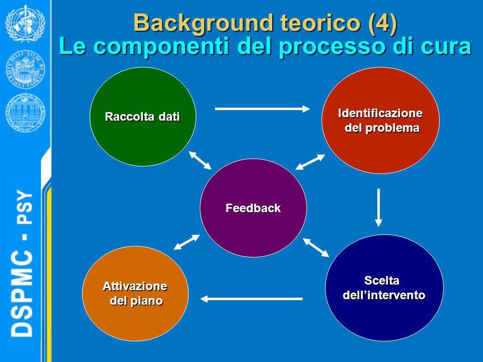 Background teorico (4) Le componenti del processo di cura Raccolta dati Feedback Attivazione del piano del piano Sceltadellintervento Identificazione