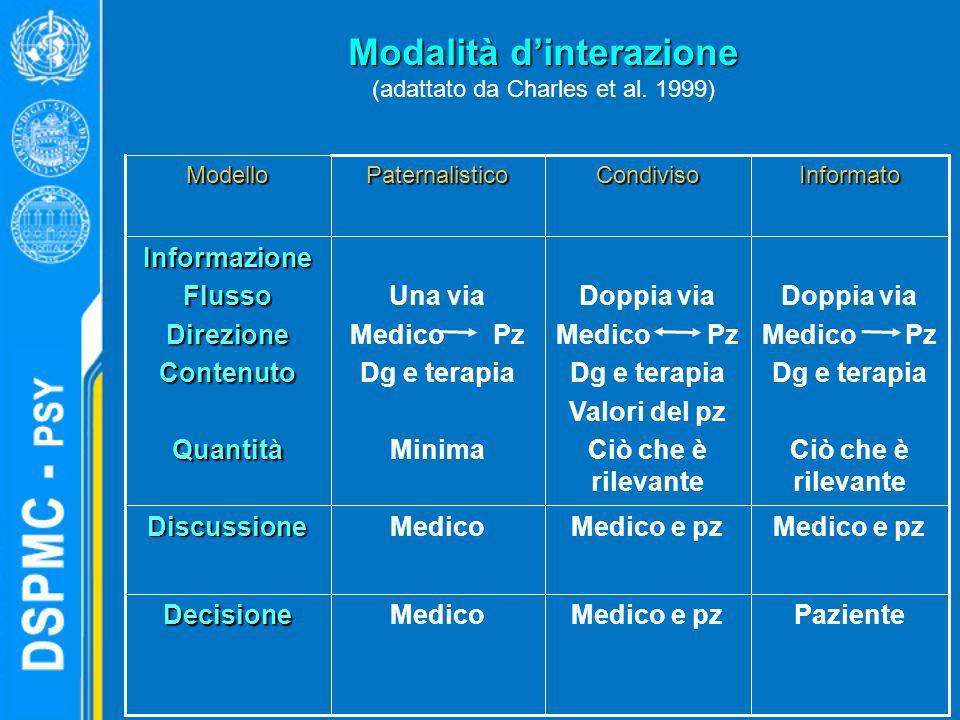 Modalità dinterazione Modalità dinterazione (adattato da Charles et al. 1999) PazienteMedico e pzMedicoDecisione Medico e pz MedicoDiscussione Doppia