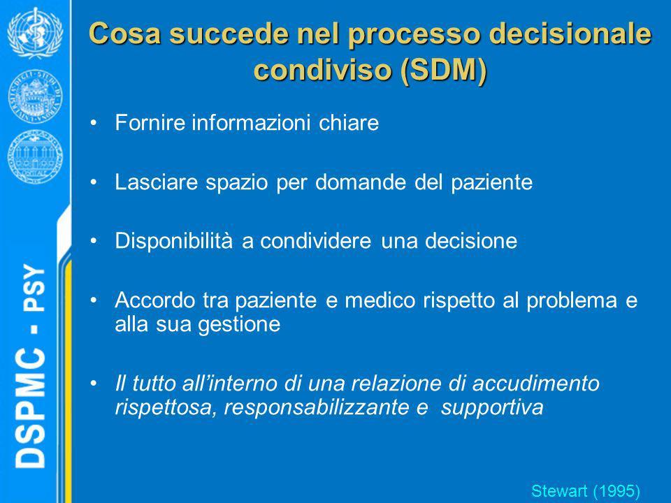 Cosa succede nel processo decisionale condiviso (SDM) Fornire informazioni chiare Lasciare spazio per domande del paziente Disponibilità a condividere