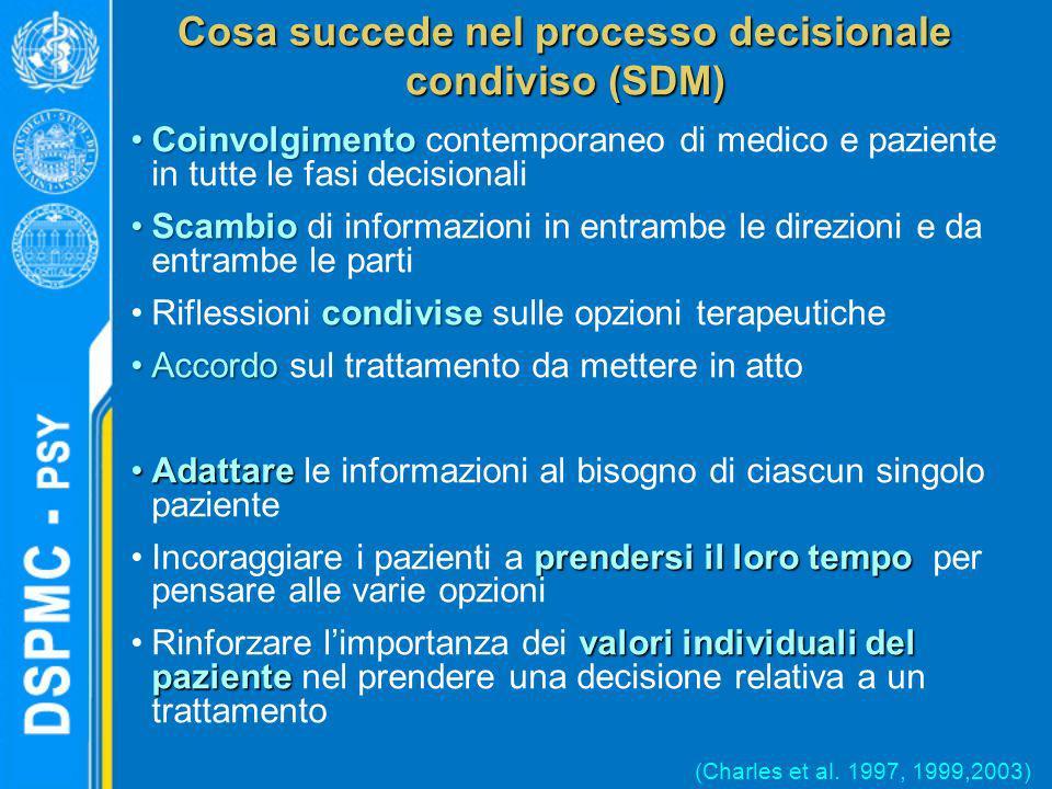 Cosa succede nel processo decisionale condiviso (SDM) CoinvolgimentoCoinvolgimento contemporaneo di medico e paziente in tutte le fasi decisionali Sca