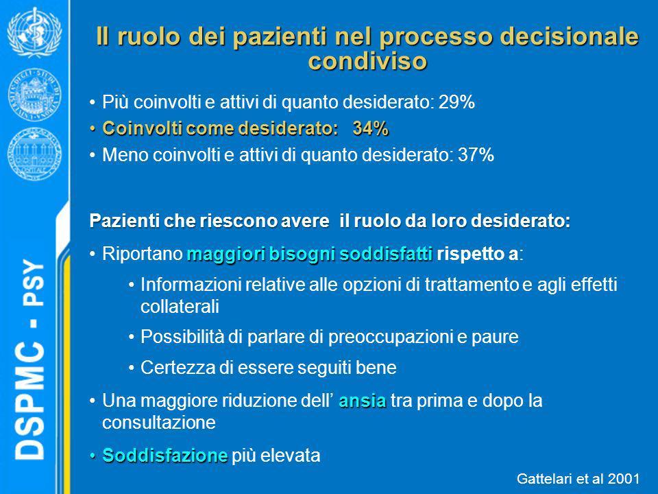 Il ruolo dei pazienti nel processo decisionale condiviso Più coinvolti e attivi di quanto desiderato: 29% Coinvolti come desiderato: 34%Coinvolti come
