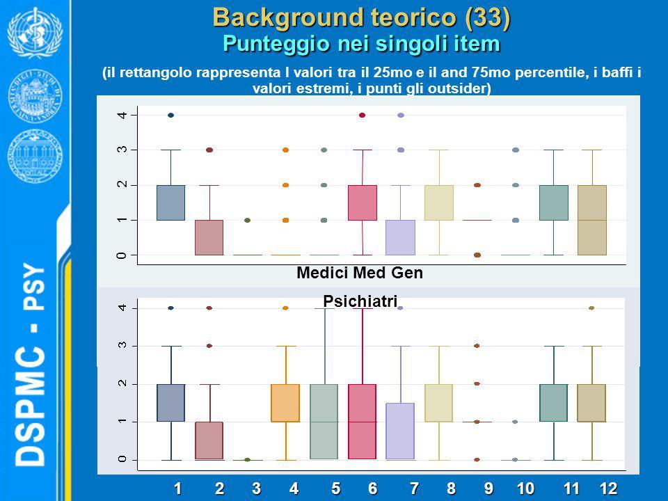 0 1 2 3 4 1 2 3 4 5 6 7 8 9 10 11 12 Medici Med Gen Psichiatri Background teorico (33) Punteggio nei singoli item (il rettangolo rappresenta I valori