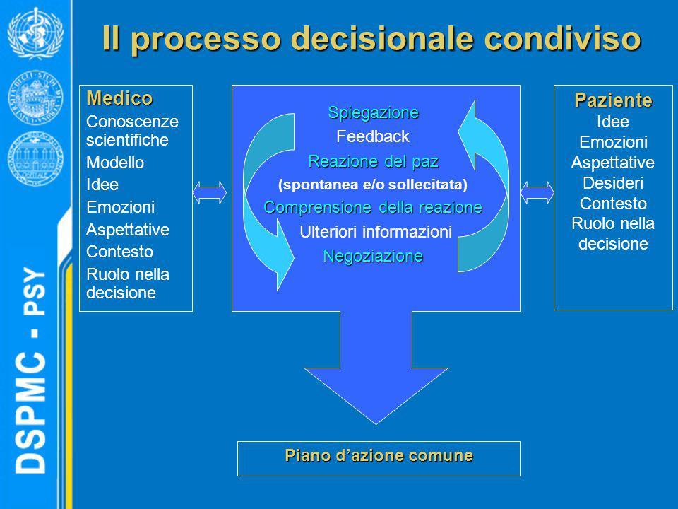 Il processo decisionale condiviso Medico Conoscenze scientifiche Modello Idee Emozioni Aspettative Contesto Ruolo nella decisionePaziente Idee Emozion
