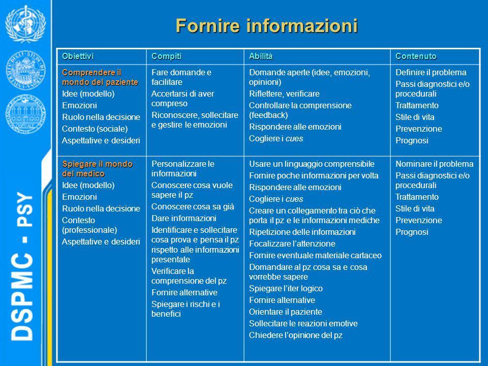 Fornire informazioni ObiettiviCompitiAbilitàContenuto Comprendere il mondo del paziente Idee (modello) Emozioni Ruolo nella decisione Contesto (social