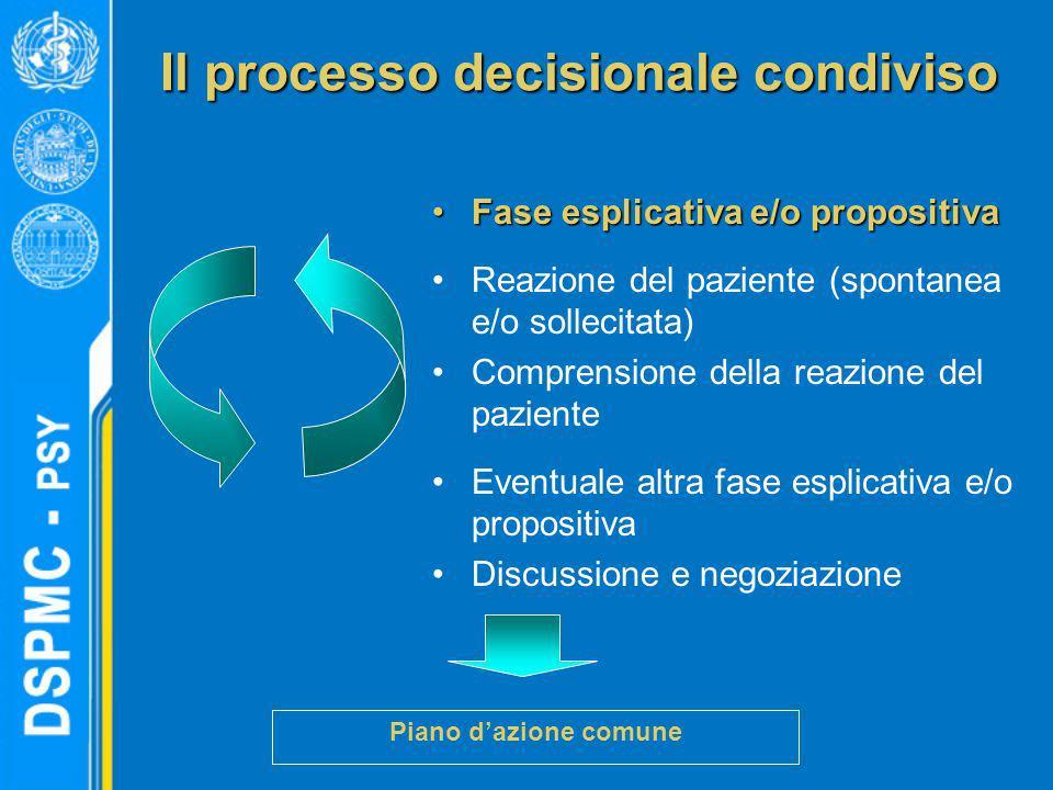 Il processo decisionale condiviso Fase esplicativa e/o propositivaFase esplicativa e/o propositiva Reazione del paziente (spontanea e/o sollecitata) C