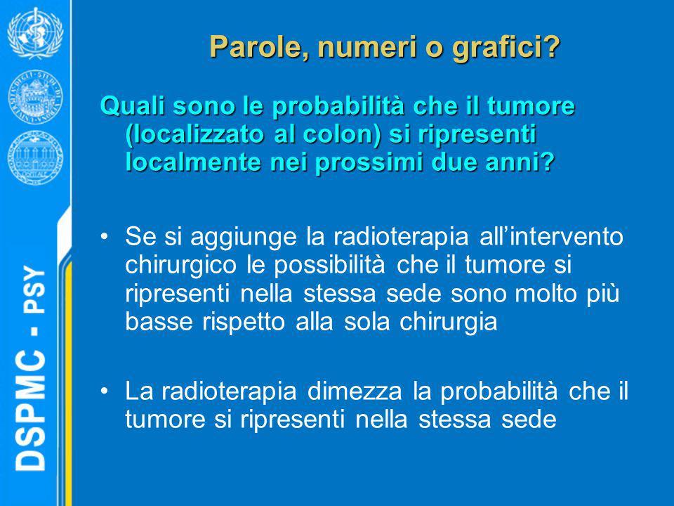 Parole, numeri o grafici? Quali sono le probabilità che il tumore (localizzato al colon) si ripresenti localmente nei prossimi due anni? Se si aggiung